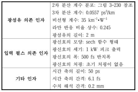 수치 해석에 적용된 입력 인자 목록