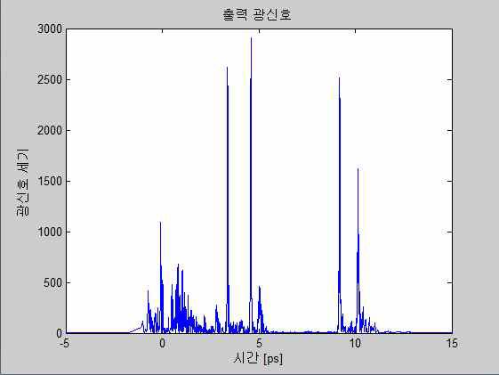 출력된 광신호의 세기