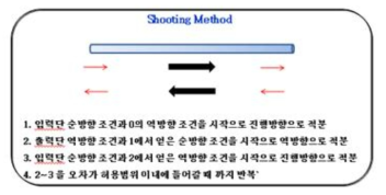 Shooting Method의 원리