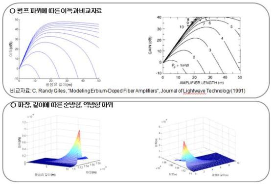 에르븀 첨가 광섬유의 펌프 파워에 따른 광섬유 증폭기 전산모사의 거리별 증폭 특성(상측), 파장과 길이에 따른 증폭 자발 방출 잡음 파워(하측)