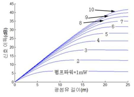 이터븀 첨가 광섬유의 펌프 파워에 따른 광섬유 증폭기 전산모사의 거리별 증폭 특성