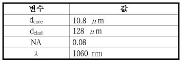 시뮬레이션에 사용한 광섬유의 특성