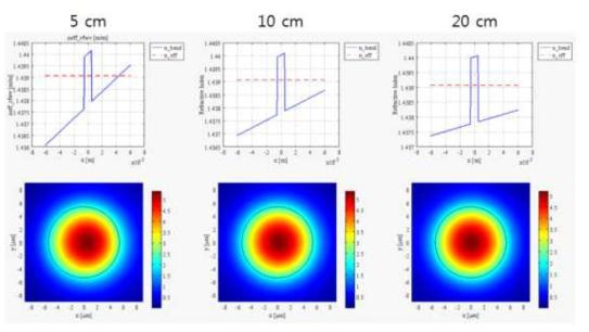 곡률 반경에 따른 광섬유의 굴절률과 필드 분포