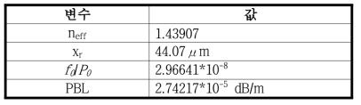 곡률반경 5 cm인 광섬유에서의 손실 특성