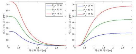 Yb 첨가 광섬유 증폭기에서 광섬유 길이에 따른 펌프 신호와 시드 신호의 출력 파워 양상