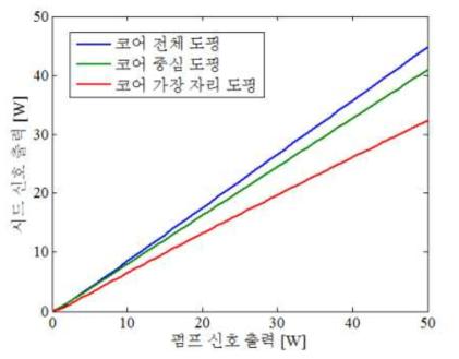 Yb 첨가 광섬유 증폭기에서 첨가 분포의 변화에 따른 증폭 양상