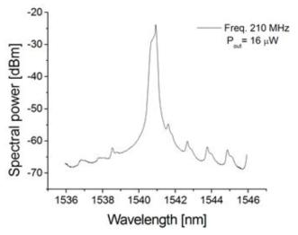 펄스의 파장 스펙트럼