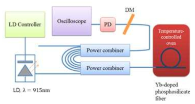Fluorescence lifetime 측정을 위한 실험 셋업