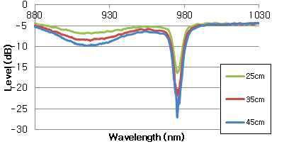이터븀 첨가 광섬유의 길이에 따른 흡수 그래프