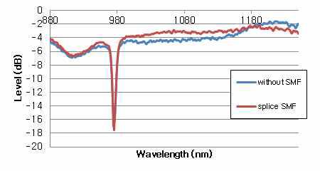 이터븀 첨가 광섬유에 단일 모드 광섬유를 연결하였을 때와 연결하지 않았을 때의 그래프 비교