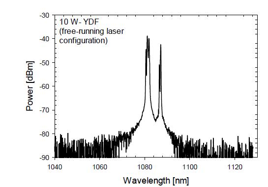 10 W급 자유 발진 레이저의 출력 스펙트럼