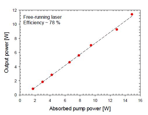 10 W급 자유발진 레이저의 효율