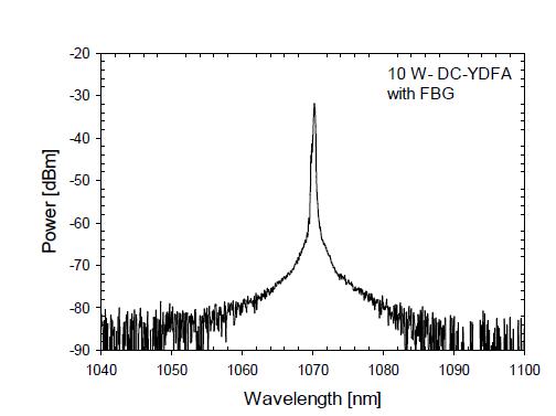 FBG 기반 레이저의 출력 스펙트럼