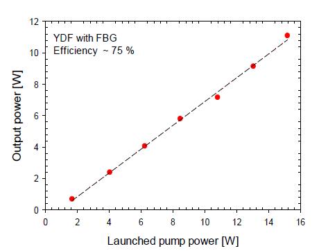 FBG 기반 레이저의 효율