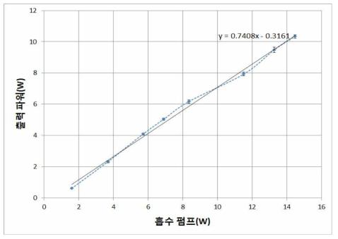 10회 측정된 10 W급 레이저의 출력 파워와 오차