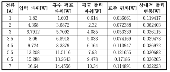 총 10회의 측정에 따른 평균, 표준 편차와 상대적 출력 변동
