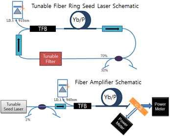 파장 선택 가능한 이터븀 첨가 레이저와 증폭기