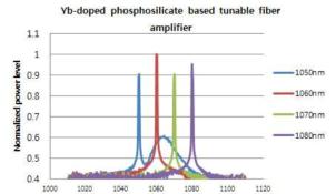 파장 선택 가능한 이터븀 첨가 레이저 증폭기의 출력 스펙트럼