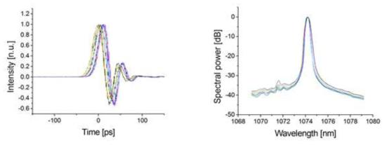 총 10회 반복 측정된 펄스 폭 측정과 양상