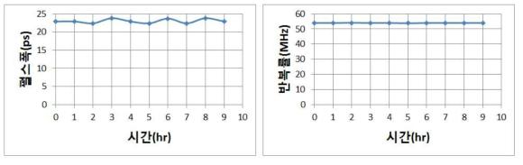1 시간 간격으로 측정한 펄스폭과 반복률