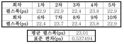 펄스 폭의 평균과 표준 편차