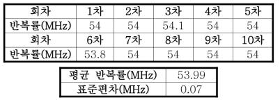 반복률의 평균과 표준 편차