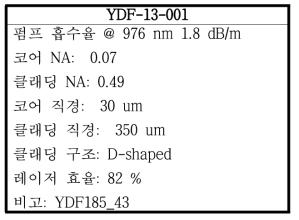 광섬유 YDF-13-001의 특성