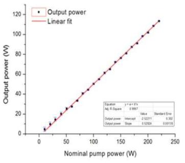 114 W급 고출력 자유 발진 레이저의 효율