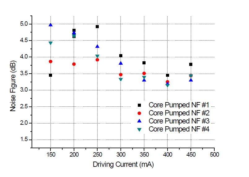 광증폭기의 펌프드라이브 전류에 따른 잡음특성지수