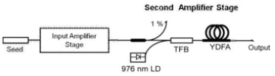 출력파워 50 mW 이상의 광섬유 증폭기 실험 셋업