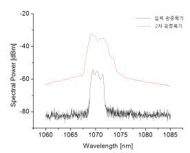 2차 광증폭기의 파장에 따른 스펙트럼