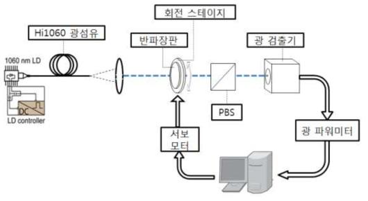 능동형 편광 조절 시스템의 구조