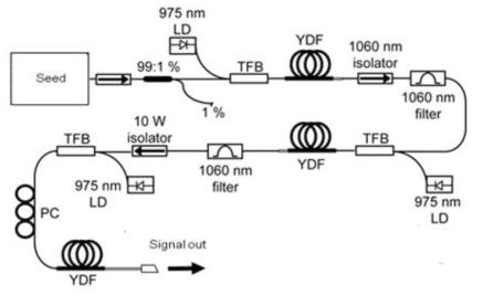 출력파워 2 W 이상의 광섬유 증폭기 실험 셋업