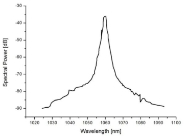 3차 증폭단의 출력 스펙트럼