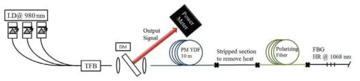 10W 급 단일편광 연속광 레이저의 셋업