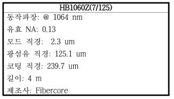 광섬유 HB1060Z(7/125)의 특성