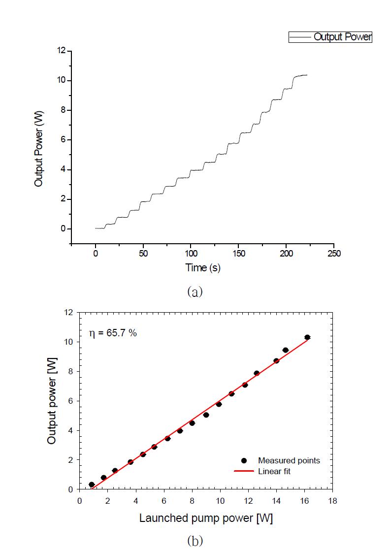 (a) 펌프파워의 증가에 따른 10W급 단일편광 연속광 레이저의 출력 변화 및 (b) 10W급 단일편광 연속광 레이저의 효율