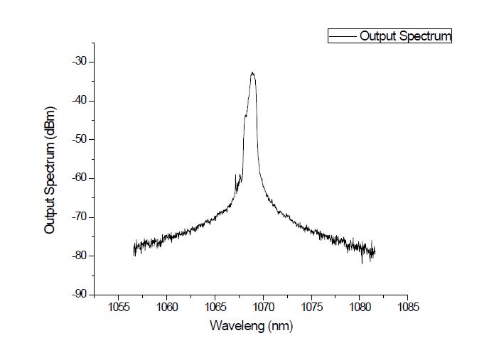 10W 급 단일편광 연속광 레이저의 출력 스펙트럼