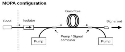 고출력 광섬유 레이저 시스템의 MOPA 구조
