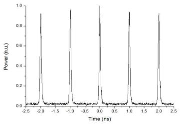 Seed 광원의 펄스모양, 반복률 1 GHz