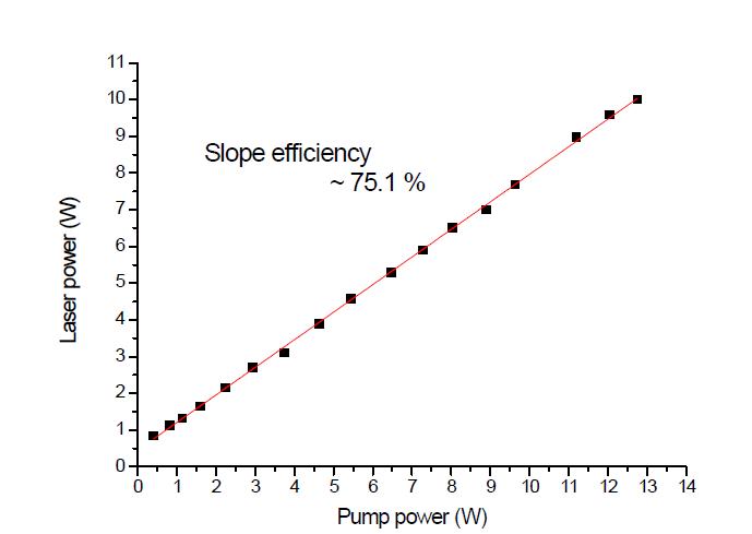 제 3단 광증폭기에 인가된 펌프 출력 대비 신호 출력