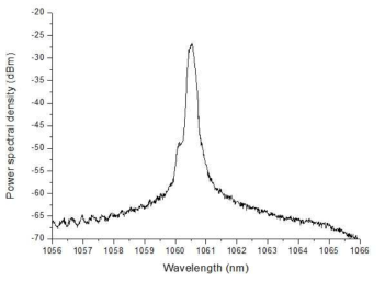 제 3단 광증폭단의 출력 스펙트럼
