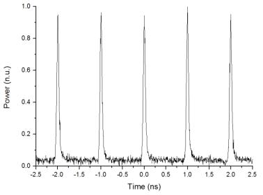 제 4단 광증폭단의 펄스모양, 반복률 1 GHz