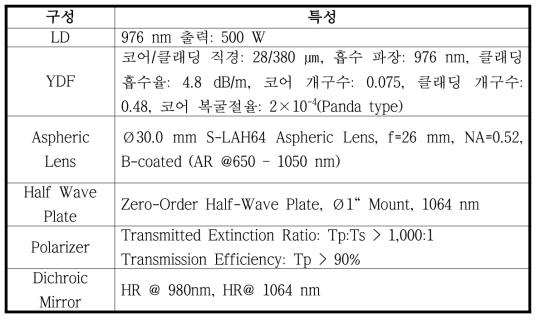 100 W 급 단일편광 레이저 시스템을 구성하는 컴포넌트 특성