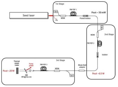 편광유지 3단 증폭 시스템의 구성