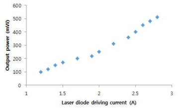 펌프 LD의 전류 대비 2차 증폭 신호광의 출력