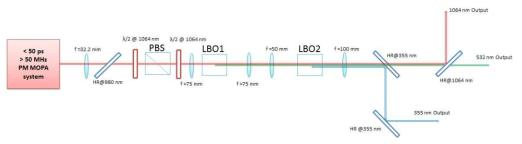 LBO crystal을 이용한 1064 nm 의 SHG와 THG 셋업