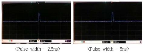 HCLLD의 Bandwidth 테스트 결과