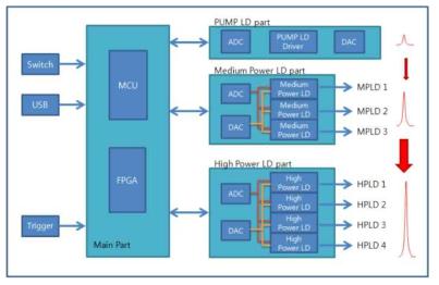 7채널 HPLD Laser Driver 구동 Block diagram