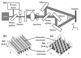 Schematic of a two-beam set-up for direct laser interference patterning